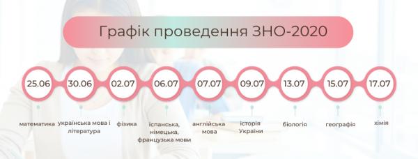 /Files/images/Графік ЗНО 2020 1.png